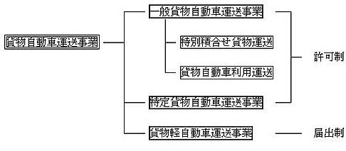 運送事業の種類図式